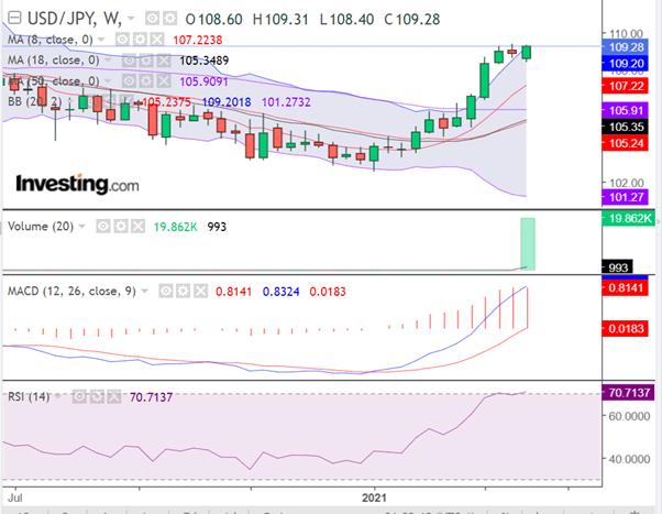 USD JPY Weekly