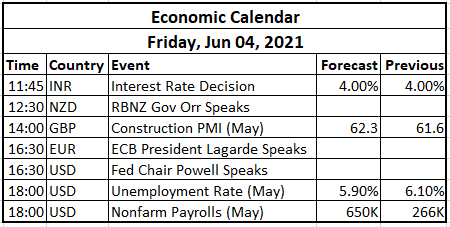 Economic Events